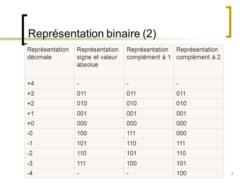 Jalil Boukhobza7 Représentation binaire (2) Représentation décimale Représentation signe et valeur absolue Représentation complément à 1 Représentation complément à 2 +4--- +3011 +2010 +1001 +0000 -0100111000 101110111 -2110101110 -3111100101 -4--100