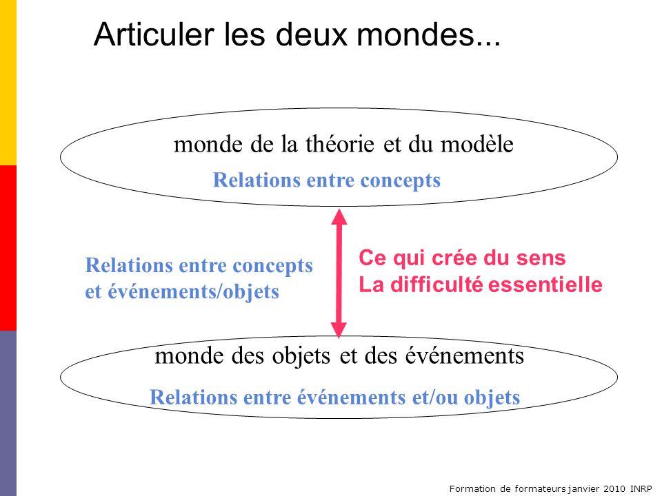 Formation de formateurs janvier 2010 INRP monde de la théorie et du modèle Articuler les deux mondes... monde des objets et des événements Relations e