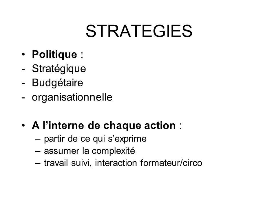 STRATEGIES Politique : -Stratégique -Budgétaire -organisationnelle A linterne de chaque action : –partir de ce qui sexprime –assumer la complexité –travail suivi, interaction formateur/circo