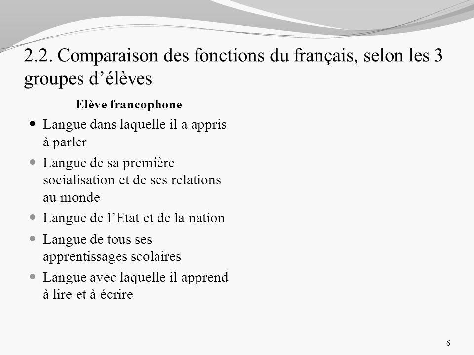 2.2. Comparaison des fonctions du français, selon les 3 groupes délèves Elève francophone Langue dans laquelle il a appris à parler Langue de sa premi
