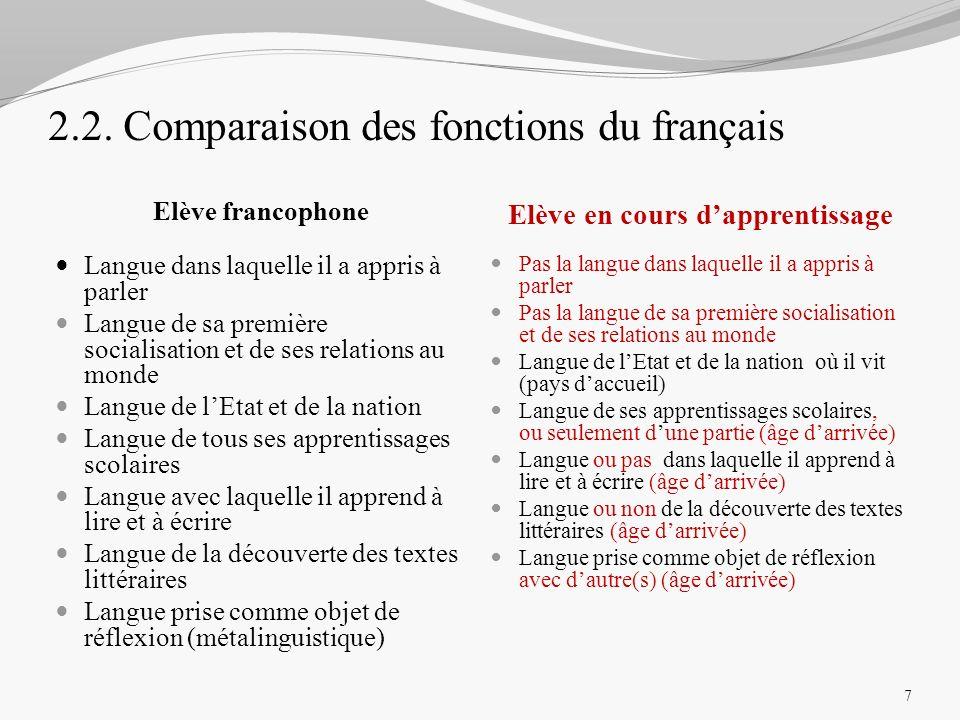 2.2. Comparaison des fonctions du français Elève francophone Elève en cours dapprentissage Langue dans laquelle il a appris à parler Langue de sa prem