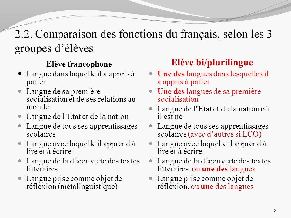 2.2. Comparaison des fonctions du français, selon les 3 groupes délèves Elève francophone Elève bi/plurilingue Langue dans laquelle il a appris à parl