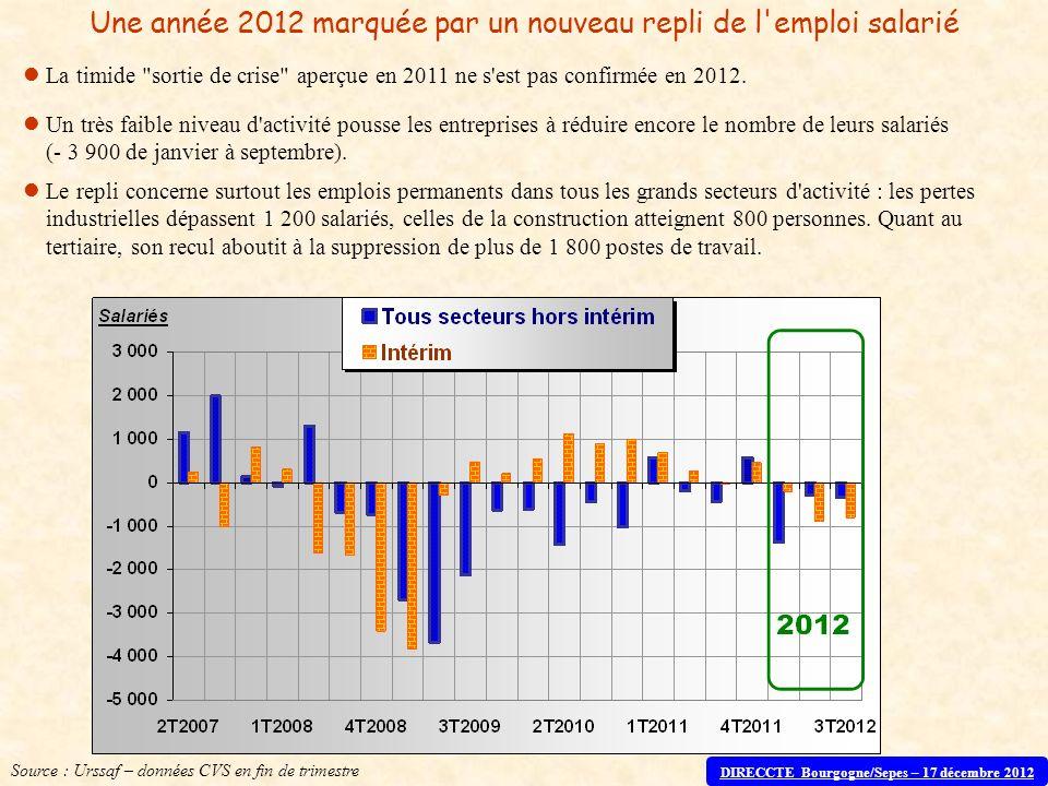 Une année 2012 marquée par un nouveau repli de l'emploi salarié La timide