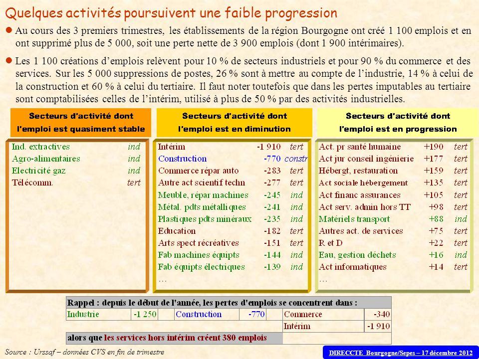 Au cours des 3 premiers trimestres, les établissements de la région Bourgogne ont créé 1 100 emplois et en ont supprimé plus de 5 000, soit une perte