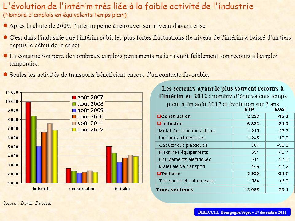 Source : Dares/ Direccte Les secteurs ayant le plus souvent recours à lintérim en 2012 : nombre déquivalents temps plein à fin août 2012 et évolution