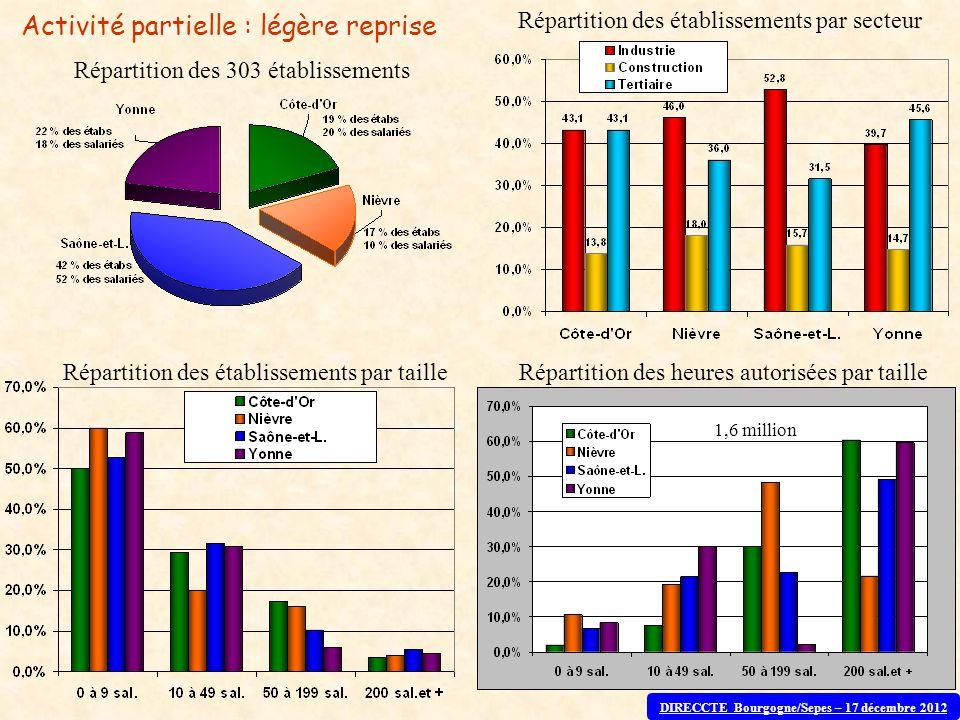 Répartition des 303 établissements Répartition des établissements par secteur Répartition des heures autorisées par tailleRépartition des établissemen
