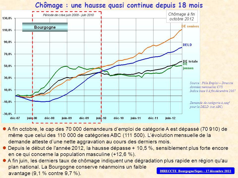 Chômage : une hausse quasi continue depuis 18 mois Source : Pôle Emploi – Direccte données mensuelles CVS Indice base 0 à fin décembre 2007 Demande de