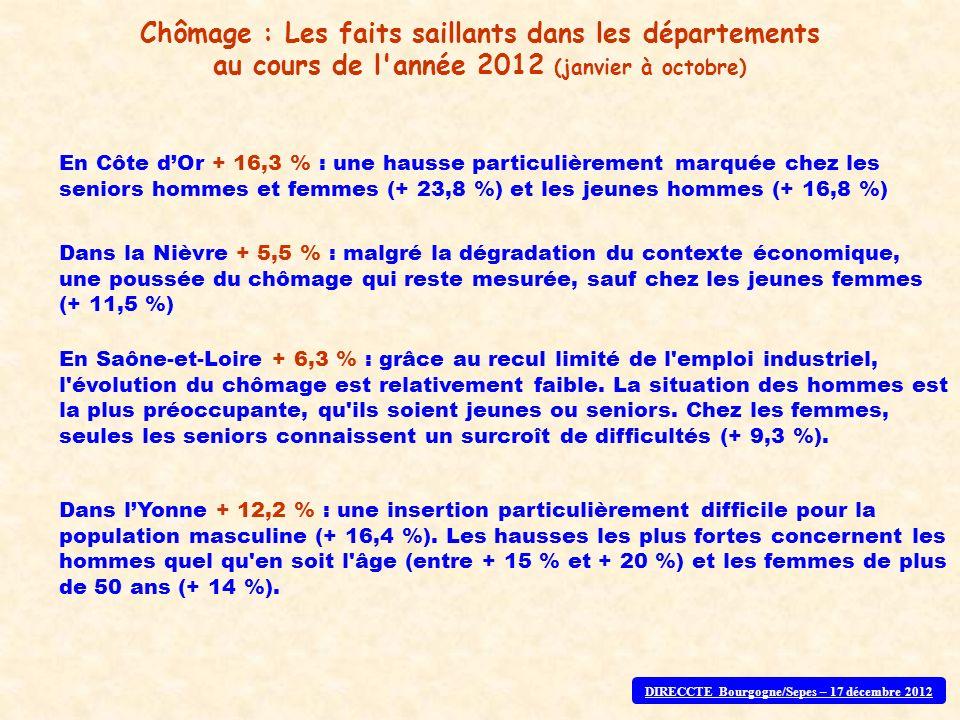 En Côte dOr + 16,3 % : une hausse particulièrement marquée chez les seniors hommes et femmes (+ 23,8 %) et les jeunes hommes (+ 16,8 %) Chômage : Les