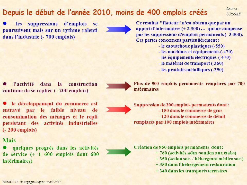 Caoutchouc- mat.plast. -140 salariés dont -100 en Saône-et-L.