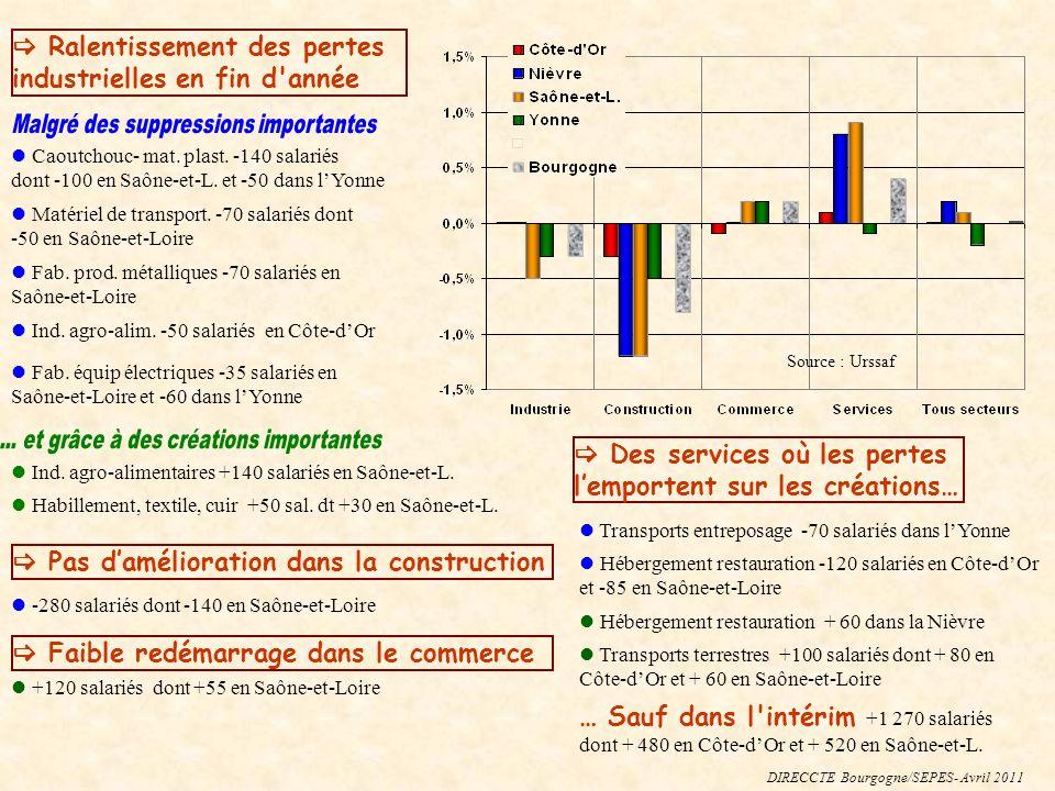 Caoutchouc- mat. plast. -140 salariés dont -100 en Saône-et-L.