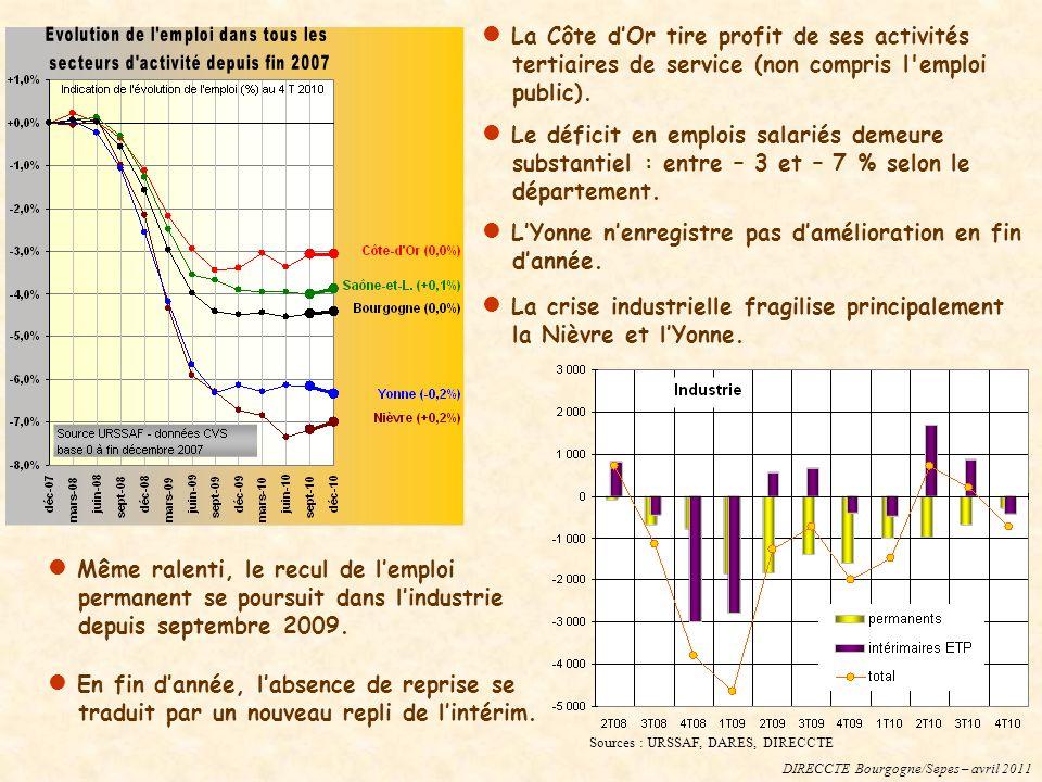 DIRECCTE Bourgogne/Sepes – avril 2011 Sources : URSSAF, DARES, DIRECCTE La Côte dOr tire profit de ses activités tertiaires de service (non compris l emploi public).