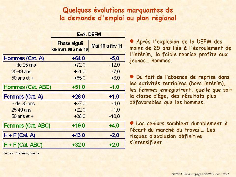 DIRECCTE Bourgogne/Sepes – avril 2011 Eléments spécifiques du marché du travail dans les départements La hausse de la demande reste moins forte dans la Nièvre.