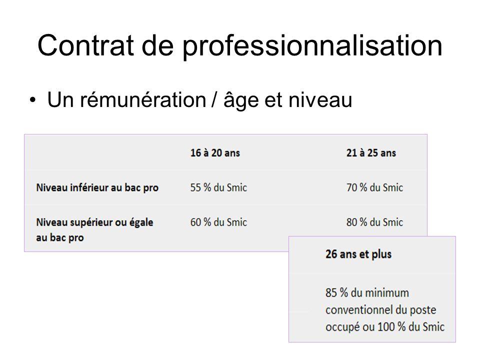 Contrat de professionnalisation Exonération de certaines cotisations patronales Pas de prise en compte dans les effectifs Pas dindemnité de fin de contrat