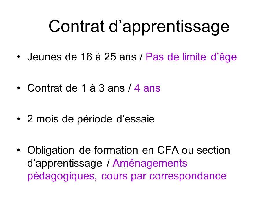 Contrat dapprentissage Démarrage 3 mois avant ou 3 mois après le début de la formation Début des cours en CFA, le 15 septembre: ….