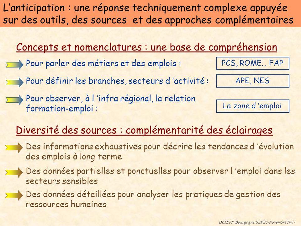 DRTEFP Bourgogne/SEPES-Novembre 2007 Lanticipation : une réponse techniquement complexe appuyée sur des outils, des sources et des approches complémen