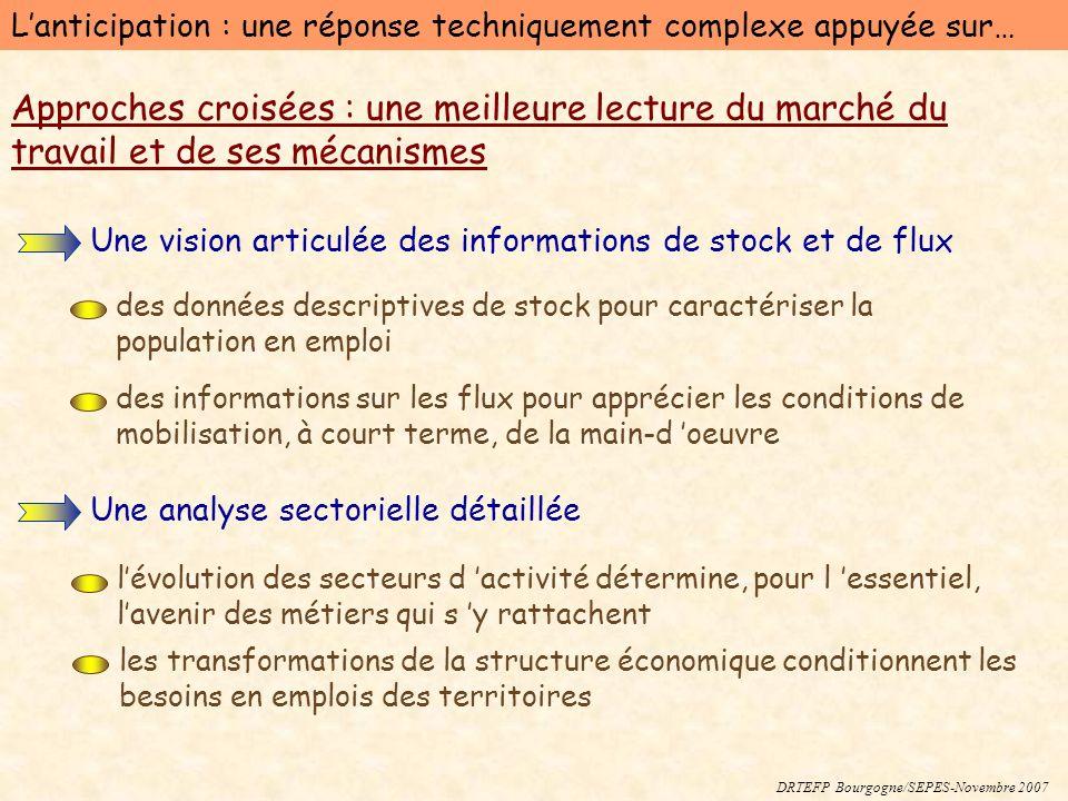 DRTEFP Bourgogne/SEPES-Novembre 2007 Approches croisées : une meilleure lecture du marché du travail et de ses mécanismes Une vision articulée des inf