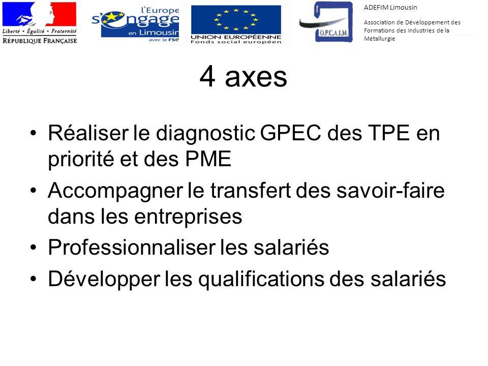 4 axes Réaliser le diagnostic GPEC des TPE en priorité et des PME Accompagner le transfert des savoir-faire dans les entreprises Professionnaliser les