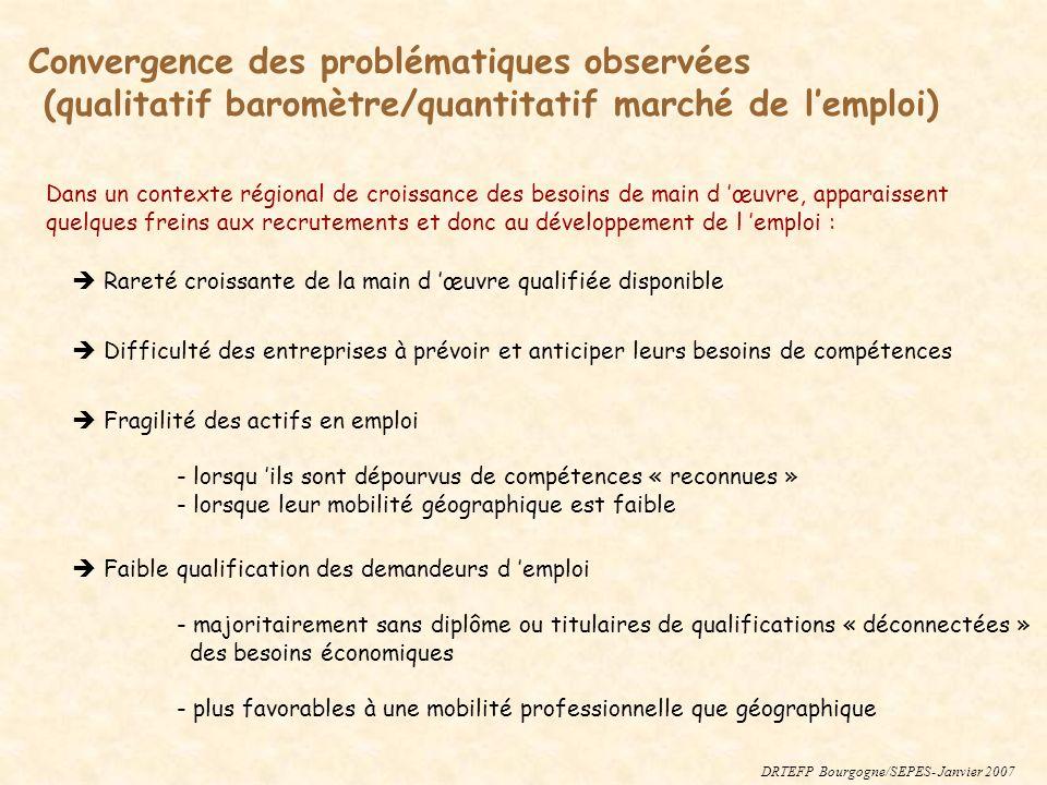 Convergence des problématiques observées (qualitatif baromètre/quantitatif marché de lemploi) Rareté croissante de la main d œuvre qualifiée disponibl