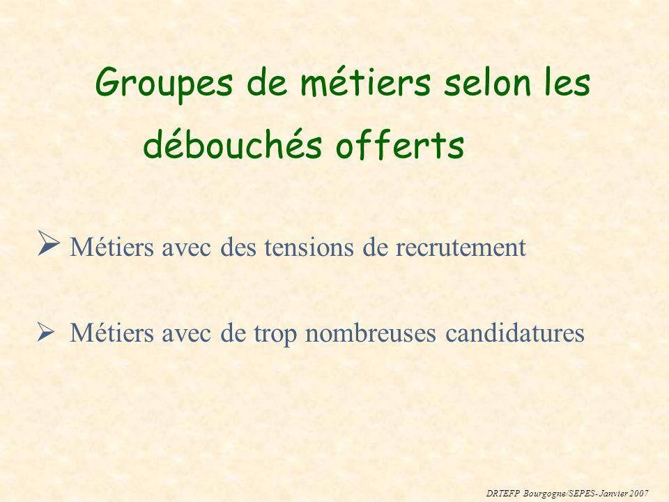 Groupes de métiers selon les débouchés offerts Métiers avec des tensions de recrutement Métiers avec de trop nombreuses candidatures DRTEFP Bourgogne/