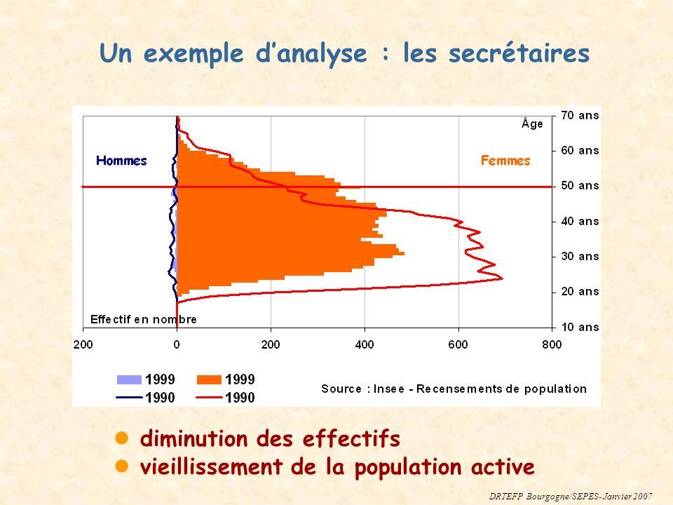 diminution des effectifs vieillissement de la population active Un exemple danalyse : les secrétaires DRTEFP Bourgogne/SEPES- Janvier 2007