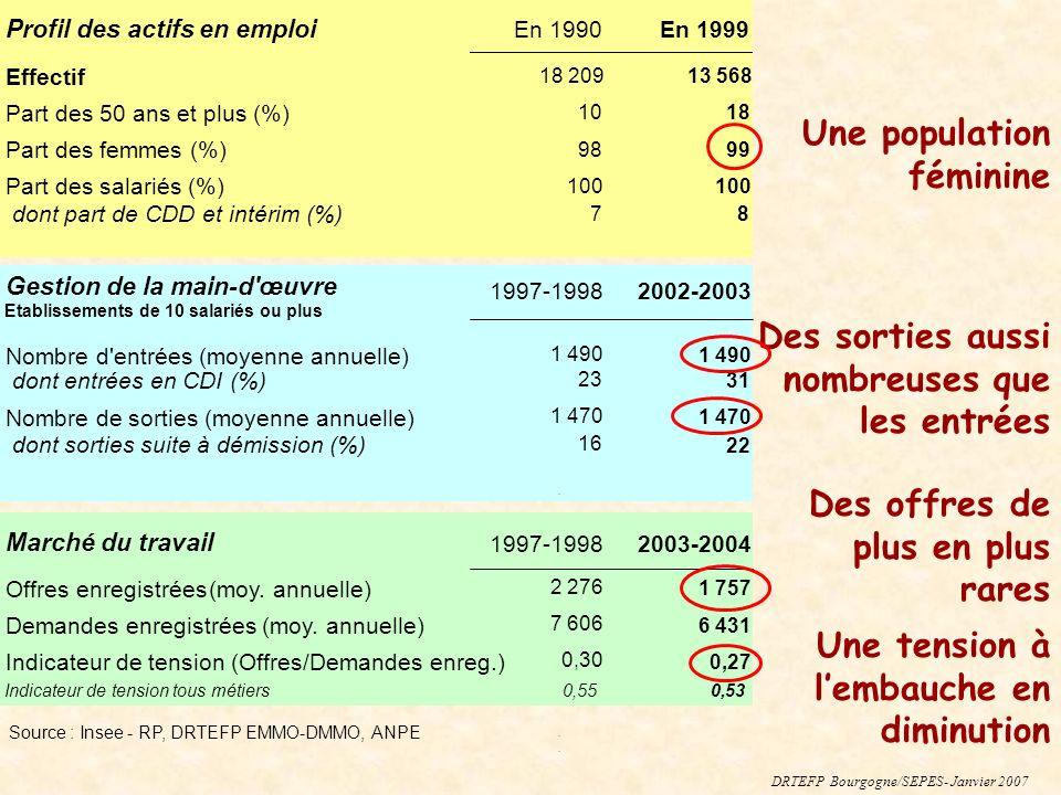 Profil des actifs en emploi En 1990En 1999 Effectif 18 20913 568 Part des 50 ans et plus (%) 1018 Part des femmes (%) 9899 Part des salariés (%) 100 d