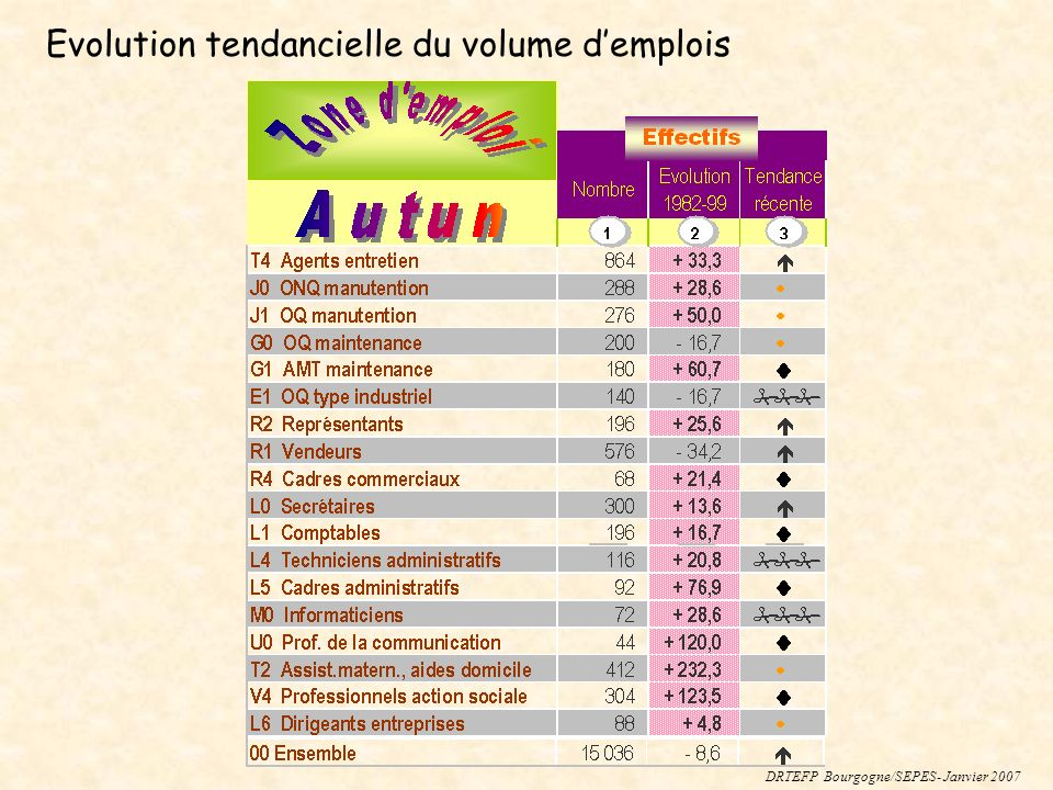 DRTEFP Bourgogne/SEPES- Janvier 2007 Evolution tendancielle du volume demplois
