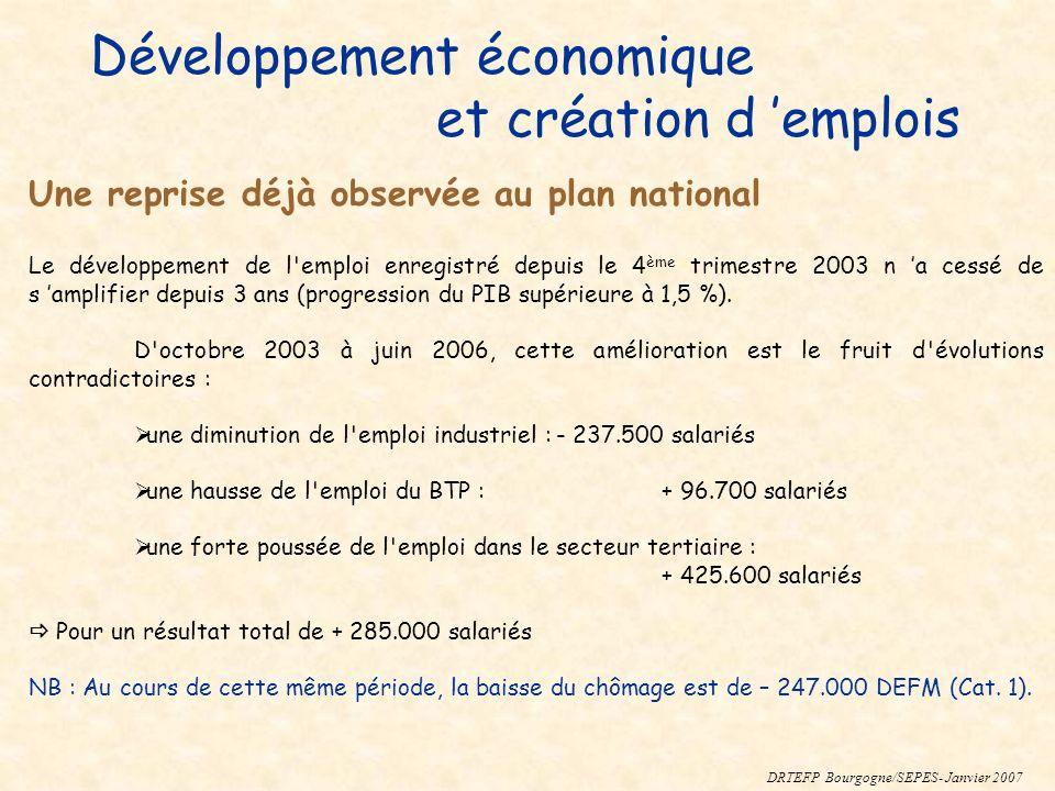 Développement économique et création d emplois Le développement de l'emploi enregistré depuis le 4 ème trimestre 2003 n a cessé de s amplifier depuis