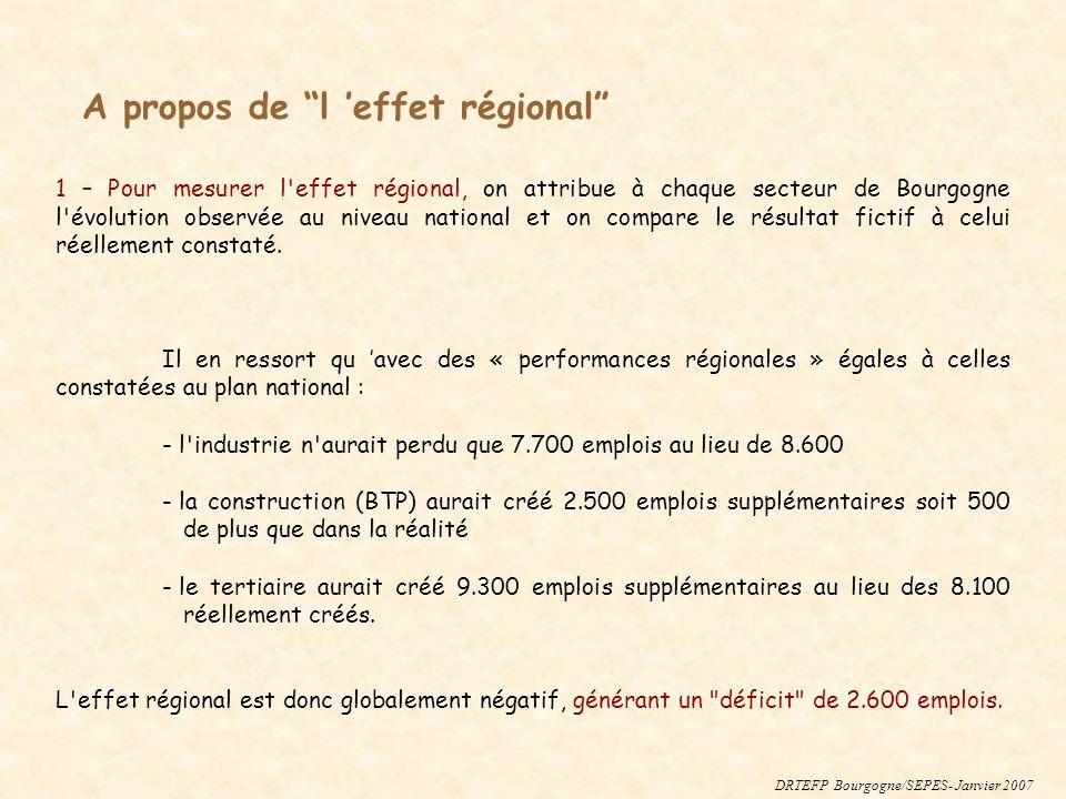1 – Pour mesurer l'effet régional, on attribue à chaque secteur de Bourgogne l'évolution observée au niveau national et on compare le résultat fictif