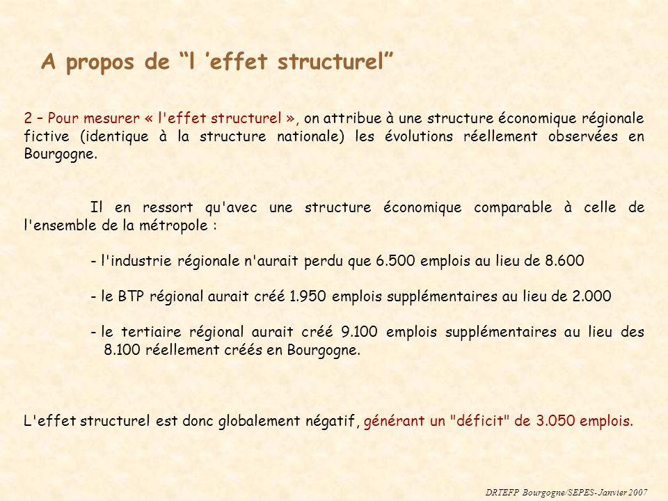 2 – Pour mesurer « l'effet structurel », on attribue à une structure économique régionale fictive (identique à la structure nationale) les évolutions