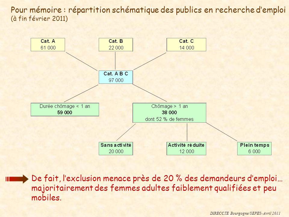 DIRECCTE Bourgogne/SEPES- Avril 2011 Pour mémoire : répartition schématique des publics en recherche demploi (à fin février 2011) De fait, lexclusion