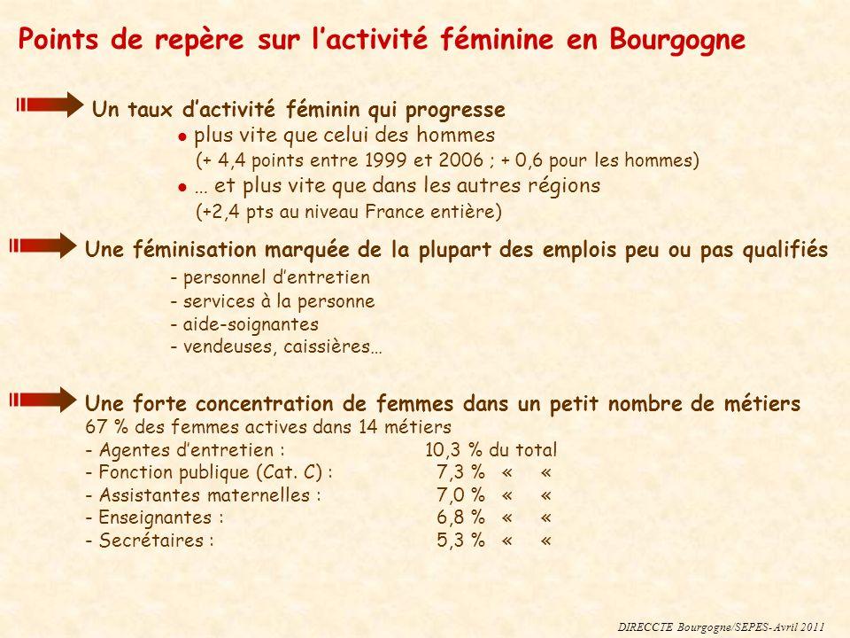 Points de repère sur lactivité féminine en Bourgogne Un taux dactivité féminin qui progresse plus vite que celui des hommes (+ 4,4 points entre 1999 et 2006 ; + 0,6 pour les hommes) … et plus vite que dans les autres régions (+2,4 pts au niveau France entière) DIRECCTE Bourgogne/SEPES- Avril 2011 Une féminisation marquée de la plupart des emplois peu ou pas qualifiés - personnel dentretien - services à la personne - aide-soignantes - vendeuses, caissières… Une forte concentration de femmes dans un petit nombre de métiers 67 % des femmes actives dans 14 métiers - Agentes dentretien :10,3 % du total - Fonction publique (Cat.
