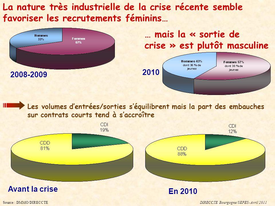 La nature très industrielle de la crise récente semble favoriser les recrutements féminins… DIRECCTE Bourgogne/SEPES- Avril 2011 Les volumes dentrées/