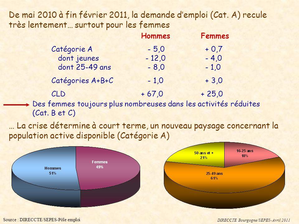 DIRECCTE Bourgogne/SEPES- Avril 2011 De mai 2010 à fin février 2011, la demande demploi (Cat. A) recule très lentement… surtout pour les femmes Hommes