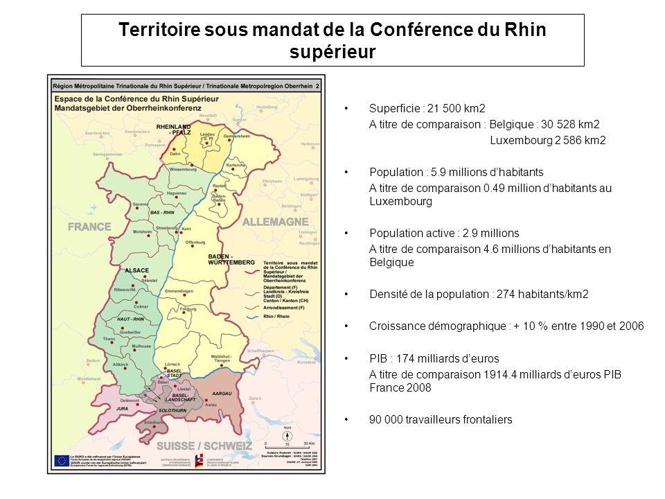 Territoire sous mandat de la Conférence du Rhin supérieur Superficie : 21 500 km2 A titre de comparaison : Belgique : 30 528 km2 Luxembourg 2 586 km2 Population : 5.9 millions dhabitants A titre de comparaison 0.49 million dhabitants au Luxembourg Population active : 2.9 millions A titre de comparaison 4.6 millions dhabitants en Belgique Densité de la population : 274 habitants/km2 Croissance démographique : + 10 % entre 1990 et 2006 PIB : 174 milliards deuros A titre de comparaison 1914.4 milliards deuros PIB France 2008 90 000 travailleurs frontaliers