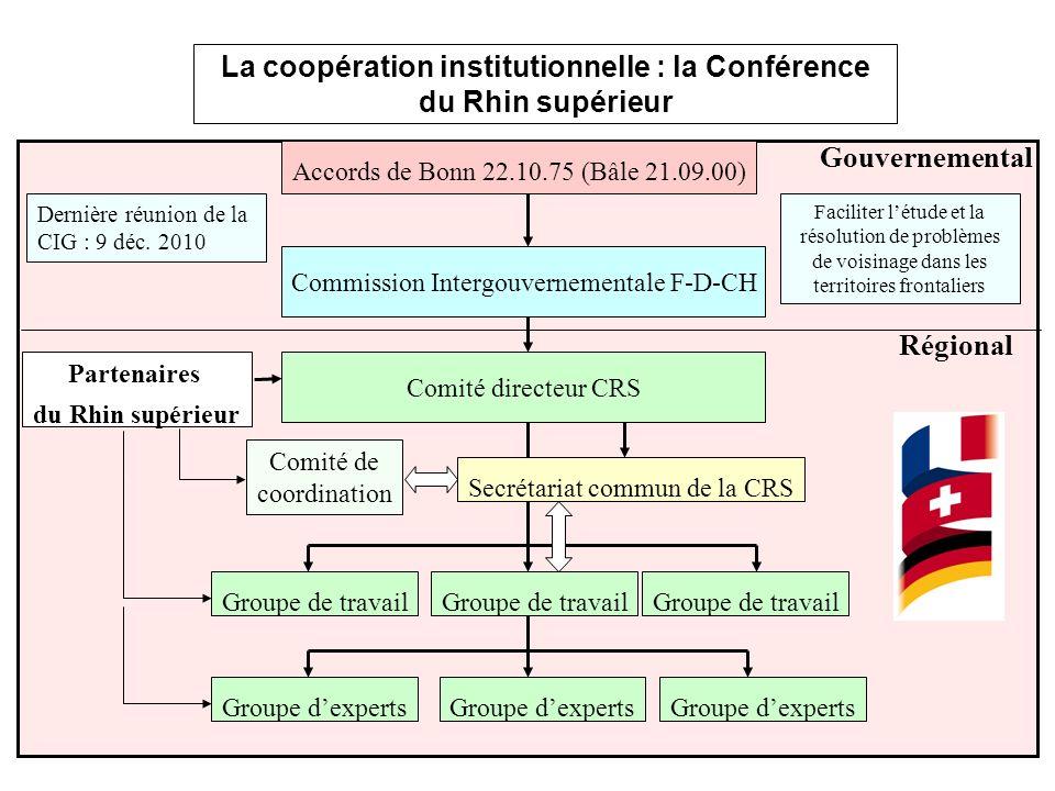 La coopération institutionnelle : la Conférence du Rhin supérieur Faciliter létude et la résolution de problèmes de voisinage dans les territoires frontaliers Dernière réunion de la CIG : 9 déc.