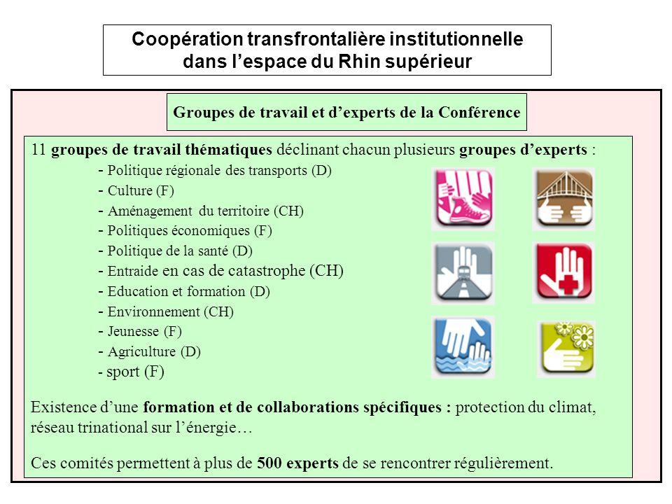 Coopération transfrontalière institutionnelle dans lespace du Rhin supérieur 11 groupes de travail thématiques déclinant chacun plusieurs groupes dexperts : - Politique régionale des transports (D) - Culture (F) - Aménagement du territoire (CH) - Politiques économiques (F) - Politique de la santé (D) - Entraide en cas de catastrophe (CH) - Education et formation (D) - Environnement (CH) - Jeunesse (F) - Agriculture (D) - sport (F) Existence dune formation et de collaborations spécifiques : protection du climat, réseau trinational sur lénergie… Ces comités permettent à plus de 500 experts de se rencontrer régulièrement.