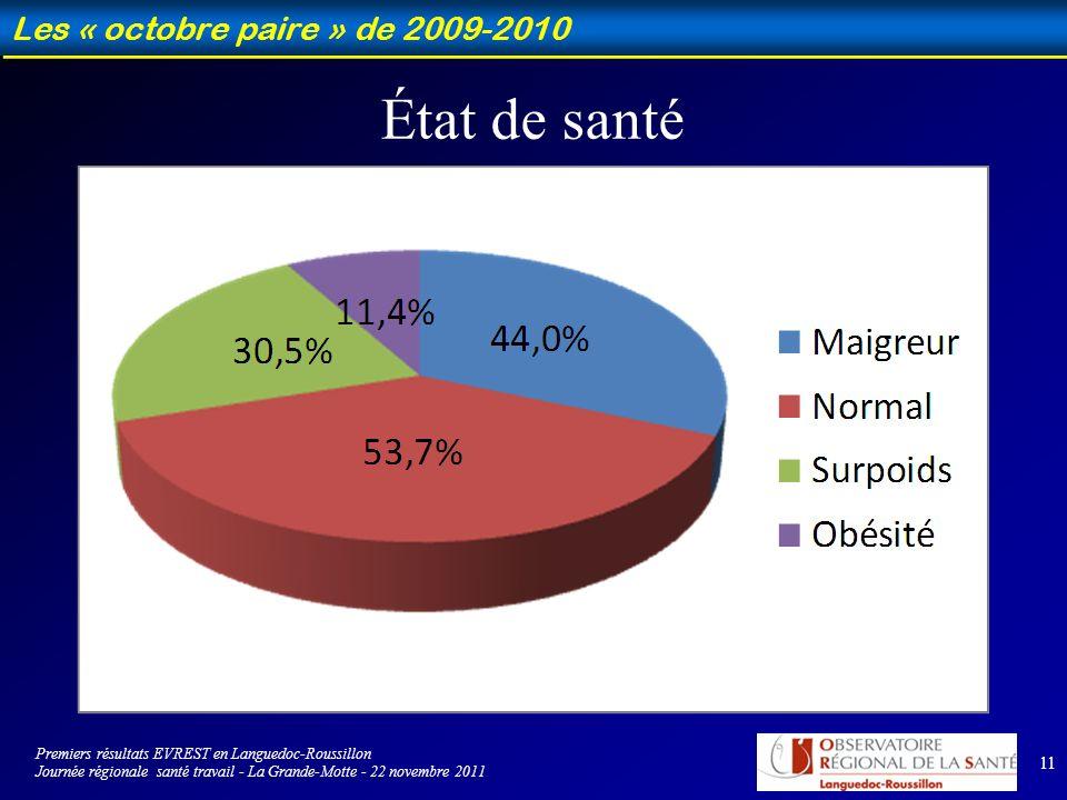 11 Les « octobre paire » de 2009-2010 État de santé Premiers résultats EVREST en Languedoc-Roussillon Journée régionale santé travail - La Grande-Motte - 22 novembre 2011