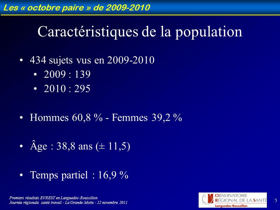5 Les « octobre paire » de 2009-2010 434 sujets vus en 2009-2010 2009 : 139 2010 : 295 Hommes 60,8 % - Femmes 39,2 % Âge : 38,8 ans (± 11,5) Temps partiel : 16,9 % Caractéristiques de la population Premiers résultats EVREST en Languedoc-Roussillon Journée régionale santé travail - La Grande-Motte - 22 novembre 2011
