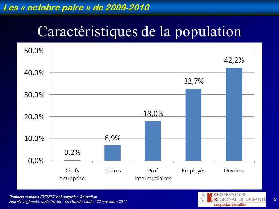 7 Les « octobre paire » de 2009-2010 Les conditions de travail Cotation des difficultés liées à la pression temporelle : moyenne 4,7 ± 2,3 - médiane 5 Premiers résultats EVREST en Languedoc-Roussillon Journée régionale santé travail - La Grande-Motte - 22 novembre 2011
