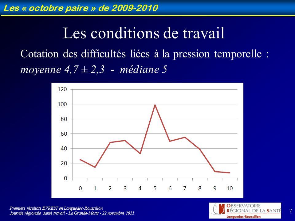 8 Les « octobre paire » de 2009-2010 17,5 % ont changé de travail depuis un an Aucun pour raison médicale 18,6 % ne travaillent pas en journée normale 16,8 % ont régulièrement des coupures > 2 heures 26,9 % ont des horaires décalés 25,7 % ont des horaires irréguliers ou alternés 12,6 % travaillent de nuit Les conditions de travail Premiers résultats EVREST en Languedoc-Roussillon Journée régionale santé travail - La Grande-Motte - 22 novembre 2011