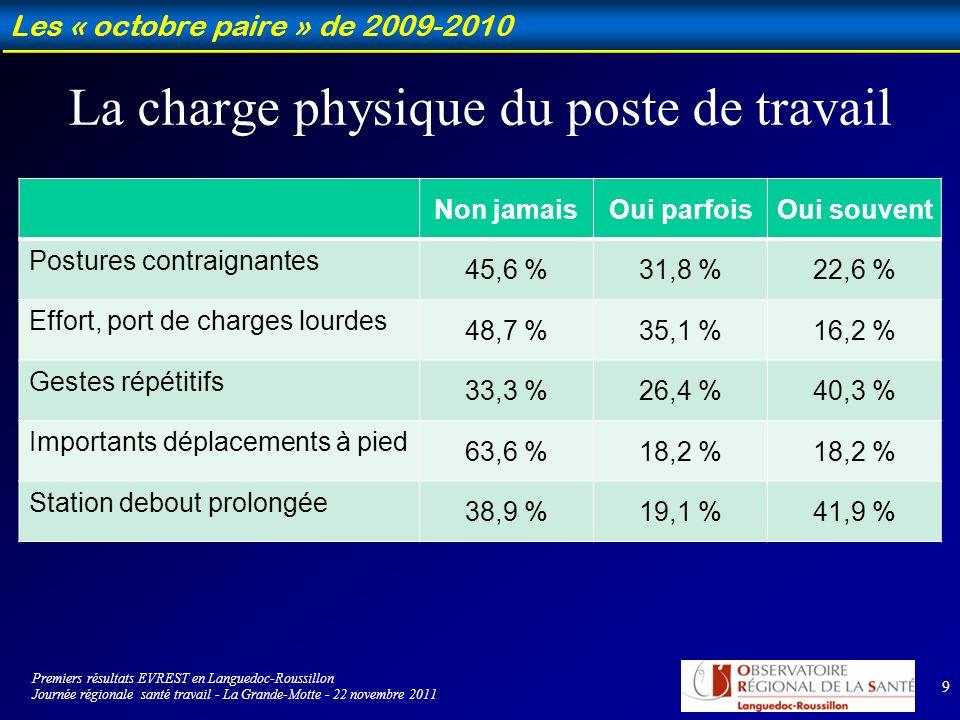 9 Les « octobre paire » de 2009-2010 La charge physique du poste de travail Non jamaisOui parfoisOui souvent Postures contraignantes 45,6 %31,8 %22,6 % Effort, port de charges lourdes 48,7 %35,1 %16,2 % Gestes répétitifs 33,3 %26,4 %40,3 % Importants déplacements à pied 63,6 %18,2 % Station debout prolongée 38,9 %19,1 %41,9 % Premiers résultats EVREST en Languedoc-Roussillon Journée régionale santé travail - La Grande-Motte - 22 novembre 2011