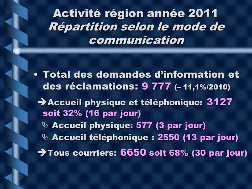 Activité région année 2011 Répartition selon le mode de communication Total des demandes dinformation et des réclamations: 9 777 (– 11,1%/2010)Total d