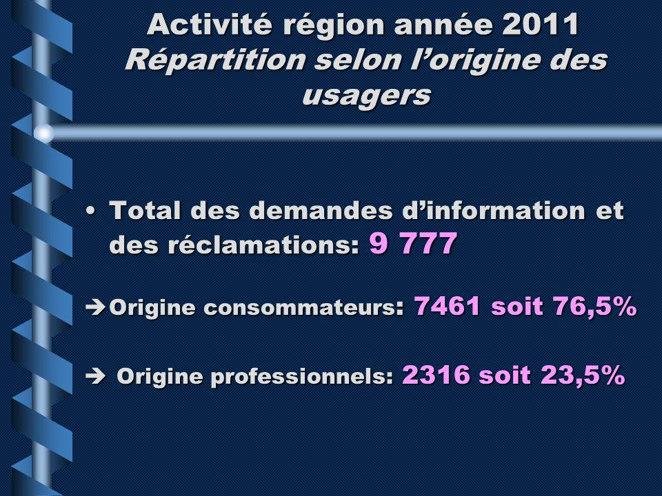 Activité région année 2011 Répartition selon lorigine des usagers Total des demandes dinformation et des réclamations: 9 777Total des demandes dinform