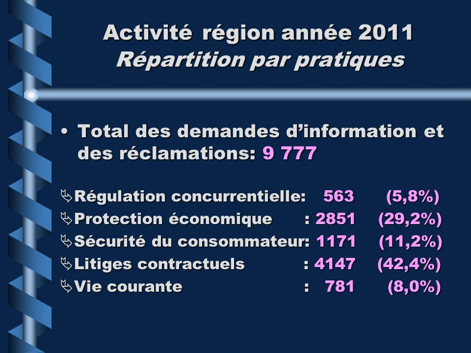 Activité région année 2011 Répartition par pratiques Total des demandes dinformation et des réclamations: 9 777Total des demandes dinformation et des