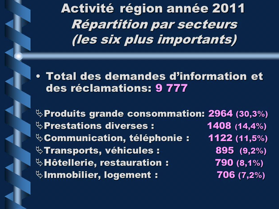 Activité région année 2011 Répartition par secteurs (les six plus importants) Total des demandes dinformation et des réclamations: 9 777Total des dema