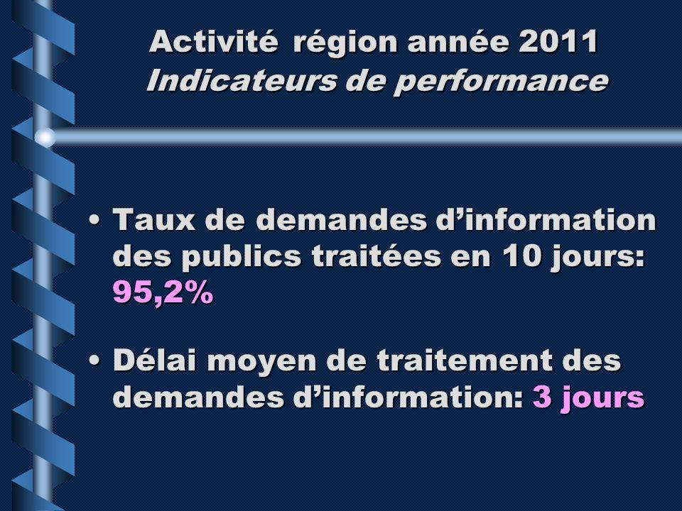 Activité région année 2011 Indicateurs de performance Taux de demandes dinformation des publics traitées en 10 jours: 95,2%Taux de demandes dinformati
