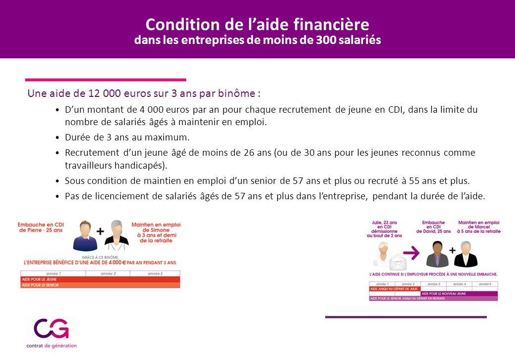 Condition de laide financière dans les entreprises de moins de 300 salariés Une aide de 12 000 euros sur 3 ans par binôme : Dun montant de 4 000 euros par an pour chaque recrutement de jeune en CDI, dans la limite du nombre de salariés âgés à maintenir en emploi.