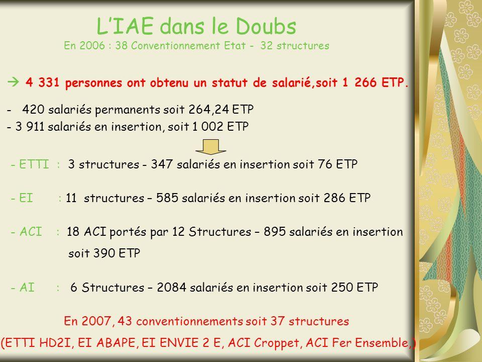 LIAE dans le Doubs En 2006 : 38 Conventionnement Etat - 32 structures 4 331 personnes ont obtenu un statut de salarié,soit 1 266 ETP.