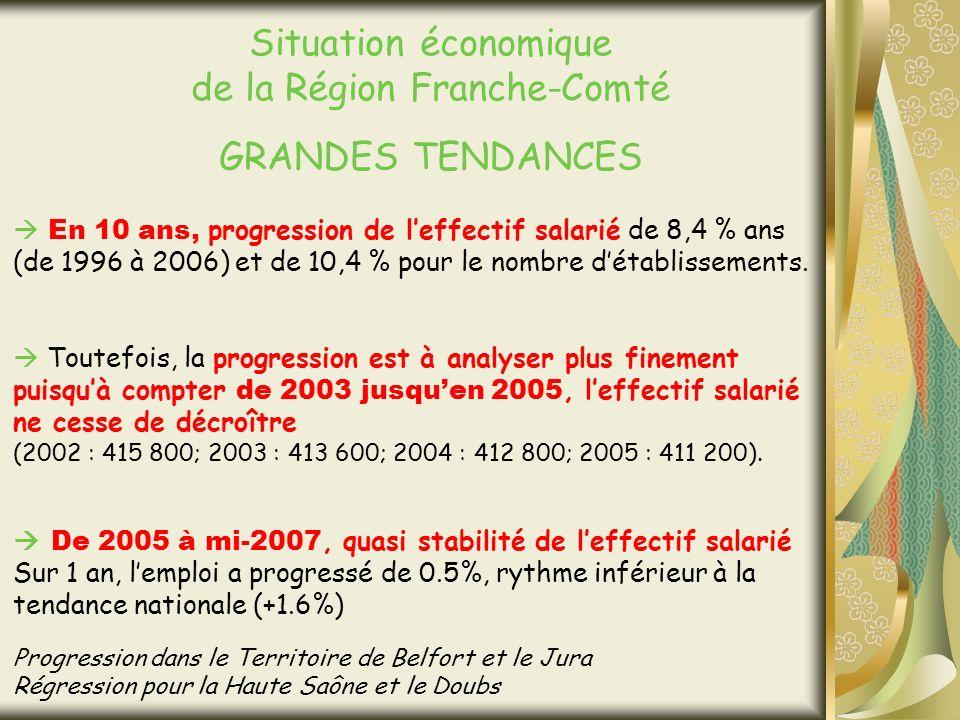 Situation économique de la Région Franche-Comté GRANDES TENDANCES En 10 ans, progression de leffectif salarié de 8,4 % ans (de 1996 à 2006) et de 10,4 % pour le nombre détablissements.