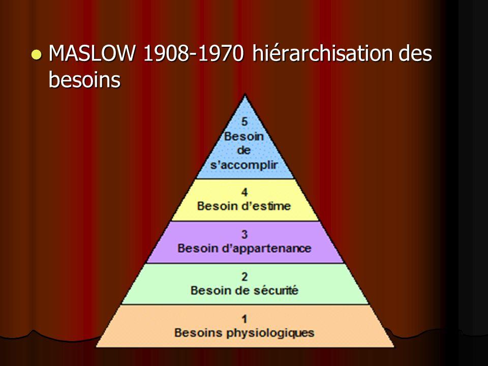 MASLOW 1908-1970 hiérarchisation des besoins MASLOW 1908-1970 hiérarchisation des besoins